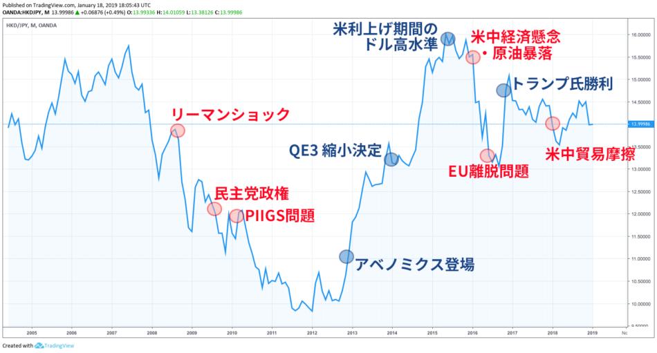 香港ドル/日本円の動きと経済イベントの数々。色々ありましたね。